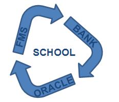 FMS > Bank > Oracle